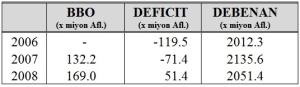 bbo deficit
